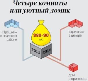 Недвижимость Днепропетровск