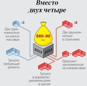 Недвижимость Одесса